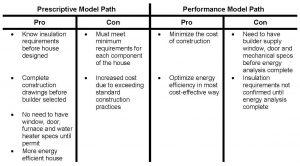 Energy Efficiency – How Does It Impact Me?
